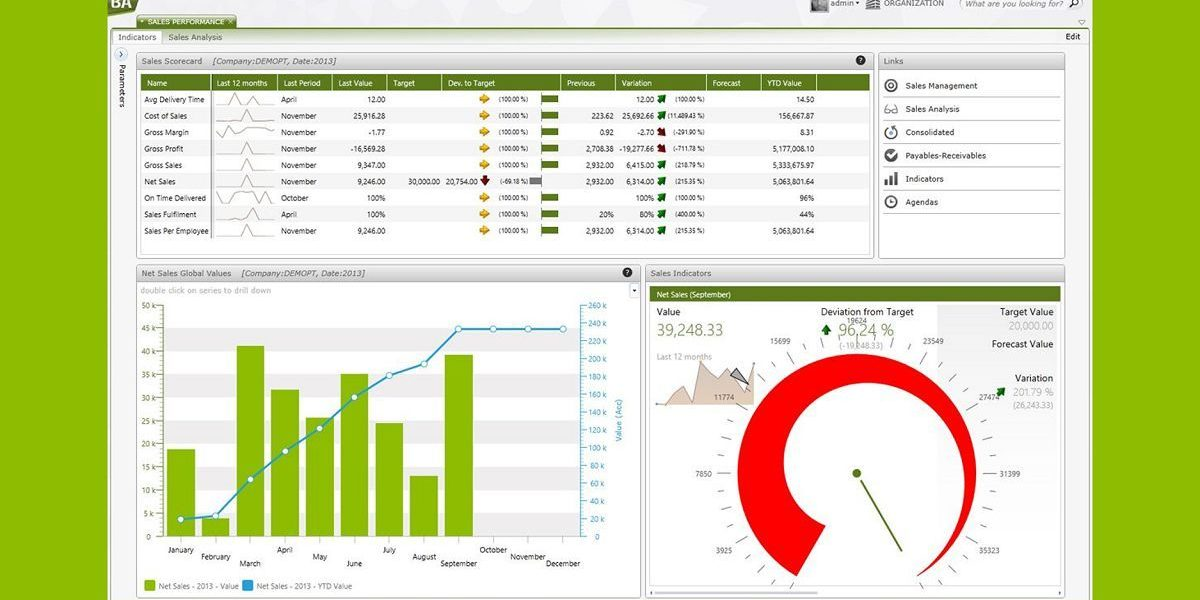 reposicionamento business analytics