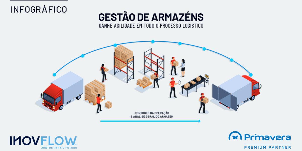 GESTÃO DE ARMAZÉNS – GANHE AGILIDADE EM TODO O PROCESSO LOGÍSTICO