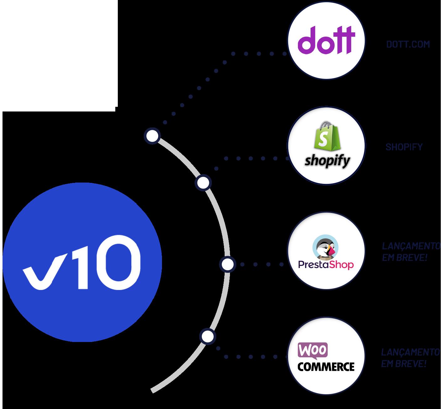 Conecte o seu ERP PRIMAVERA com diferentes canais online