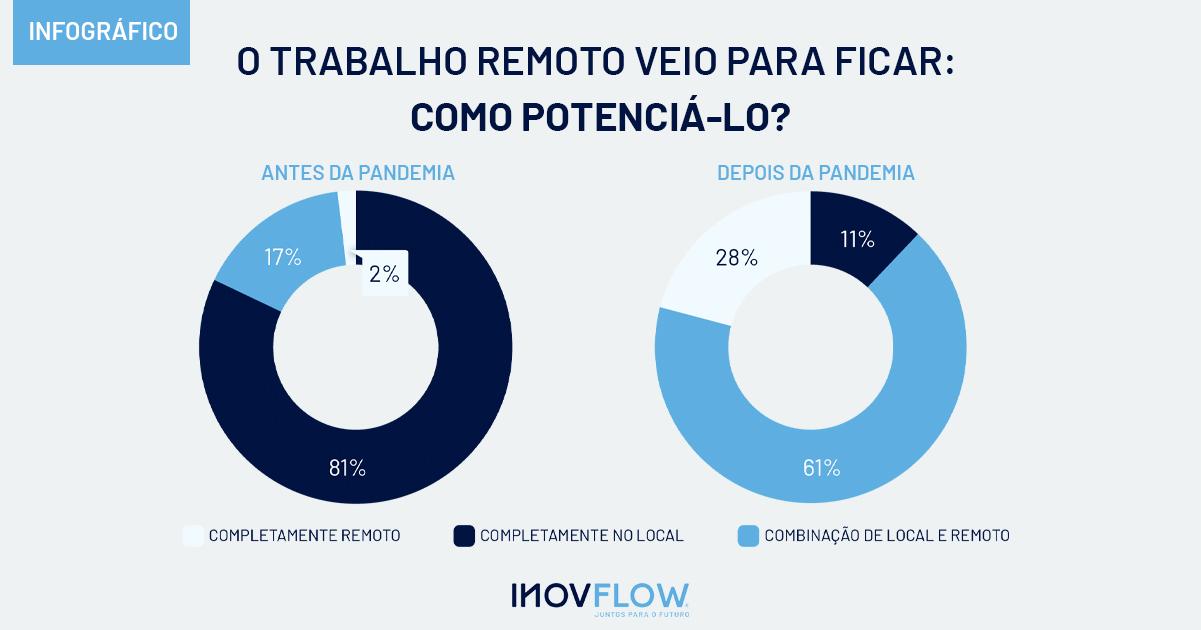 O trabalho remoto veio para ficar como potenciá-lo - infográfico_Inovflow